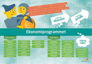 Framtidskarta, ekonomiprogrammet