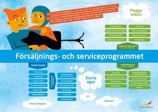Framtidskarta, försäljnings- och serviceprogrammet