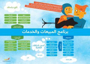 Framtidskarta på arabiska, försäljnings- och serviceprogrammet