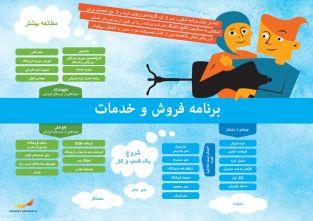 Framtidskarta på farsi, försäljnings- och serviceprogrammet