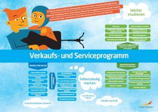 Framtidskarta på tyska, försäljnings- och serviceprogrammet