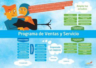 Framtidskarta på spanska, försäljnings- och serviceprogrammet