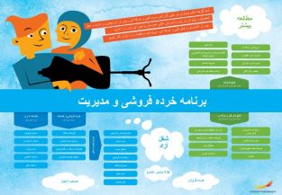 Framtidskarta på farsi, handels- och administrationsprogrammet