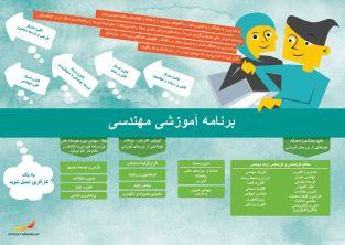 Framtidskarta på farsi, teknikprogrammet