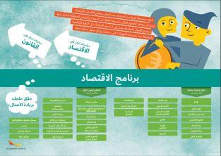 Framtidskarta på arabiska, ekonomiprogrammet
