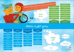 Framtidskarta på arabiska, el- och energiprogrammet