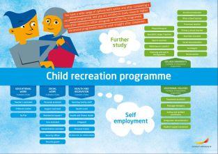 Framtidskarta på engelska, barn och fritidsprogrammet