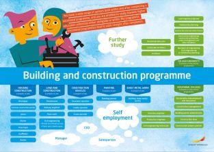 Framtidskarta på engelska, bygg- och anläggningsprogrammet