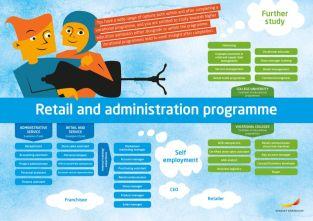 Framtidskarta på engelska, handels- och administrationsprogrammet