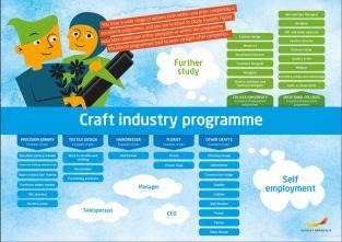 Framtidskarta på engelska, hantverksprogrammet