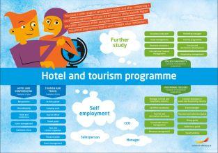 Framtidskarta på engelska, hotell- och turismprogrammet