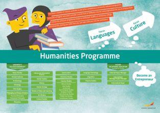 Framtidskarta på engelska, humanistiska programmet