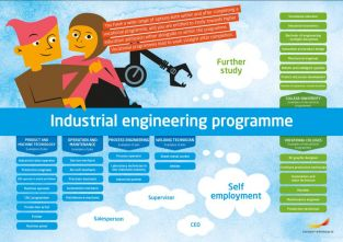 Framtidskarta på engelska, industritekniska programmet
