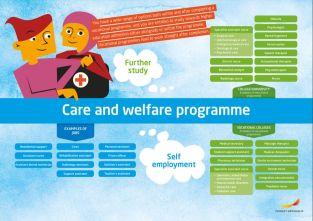 Framtidskarta på engelska, vård och omsorgsprogrammet