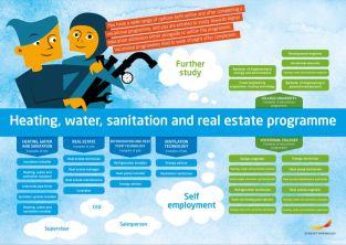Framtidskarta på engelska, vvs- och fastighetsprogrammet
