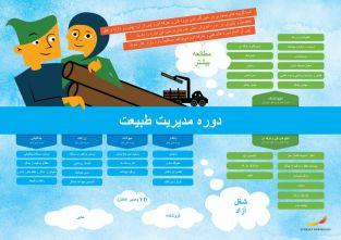 Framtidskarta på farsi, naturbruksprogrammet