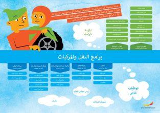 Framtidskarta på arabiska, fordon- och transportprogrammet