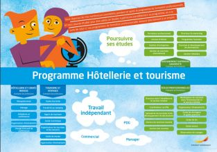 Framtidskarta på franska, hotell- och turismprogrammet