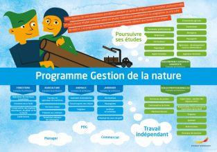 Framtidskarta på franska, naturbruksprogrammet