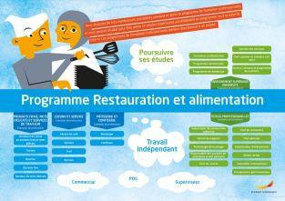 Framtidskarta på franska, restaurang- och livsmedelsprogrammet