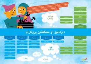 Framtidskarta på pashto, bygg- och anläggningsprogrammet