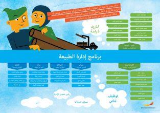 Framtidskarta på arabiska, naturbruksprogrammet