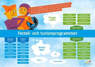 Framtidskarta, hotell- och turismprogrammet