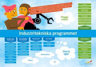 Framtidskarta, industritekniska programmet