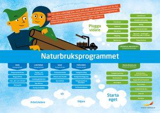 Framtidskarta, naturbruksprogrammet