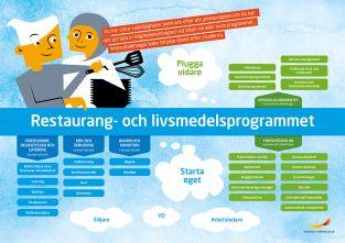 Framtidskarta, restaurang- och livsmedelsprogrammet