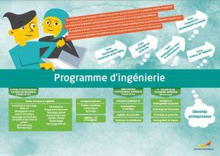 Framtidskarta på franska, teknikprogrammet
