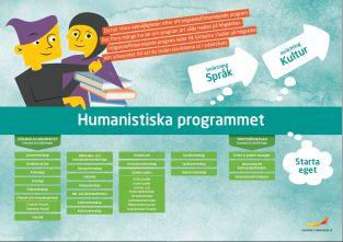 Framtidskarta, humanistiska programmet