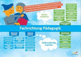 Framtidskarta på tyska, barn och fritidsprogrammet