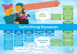 Framtidskarta på tyska, bygg- och anläggningsprogrammet