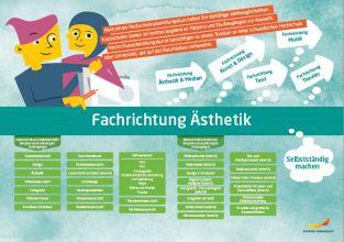 Framtidskarta på tyska, estetiska programmet