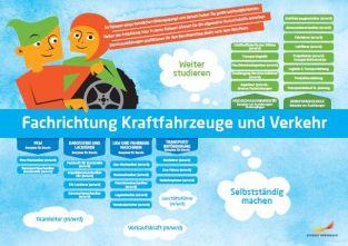 Framtidskarta på tyska, fordon- och transportprogrammet