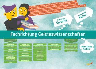 Framtidskarta på tyska, humanistiska programmet