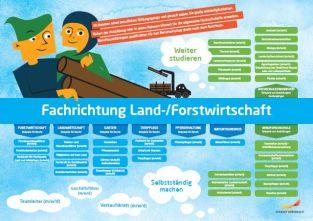 Framtidskarta på tyska, naturbruksprogrammet