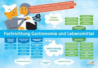 Framtidskarta på tyska, restaurang- och livsmedelsprogrammet