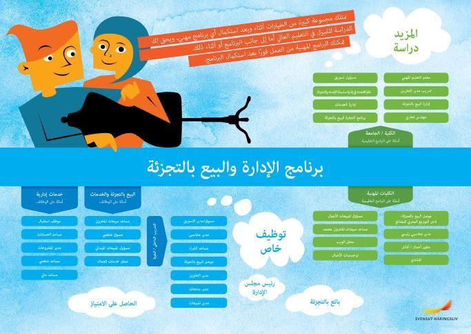 Framtidskarta på arabiska, handels- och administrationsprogrammet