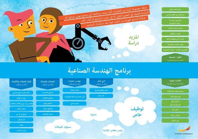 Framtidskarta på arabiska, industritekniska programmet