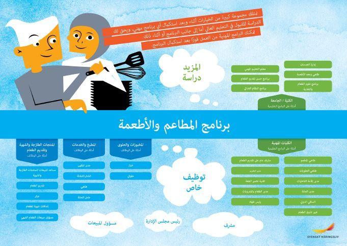 Framtidskarta på arabiska, restaurang- och livsmedelsprogrammet