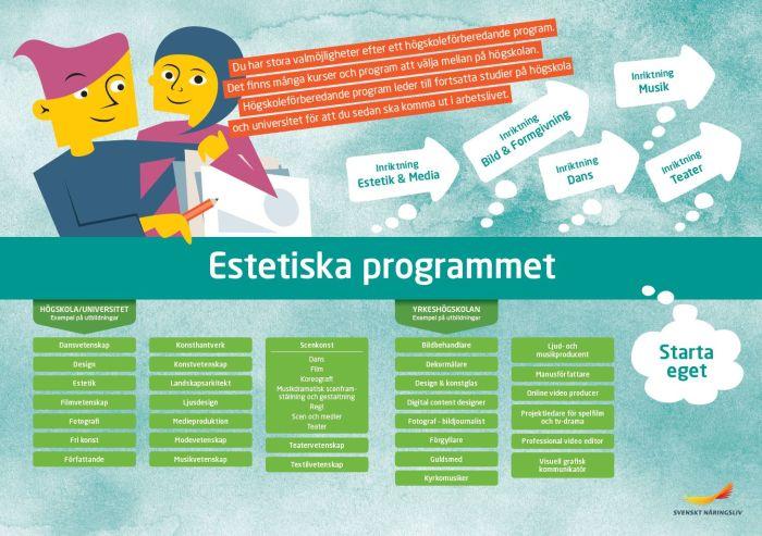 Framtidskarta, estetiska programmet