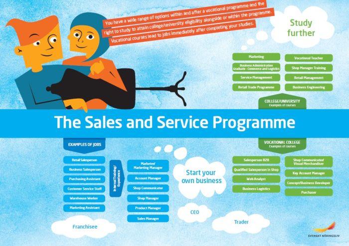 Framtidskarta på engelska, försäljnings- och serviceprogrammet