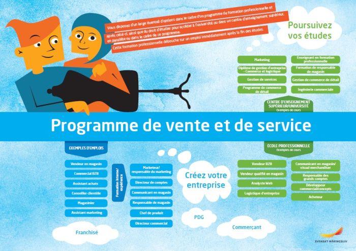Framtidskarta på franska, försäljnings- och serviceprogrammet