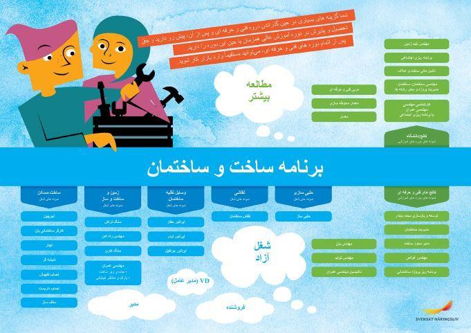 Framtidskarta på farsi, bygg- och anläggningsprogrammet