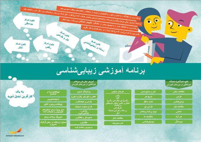 Framtidskarta på farsi, estetiska programmet