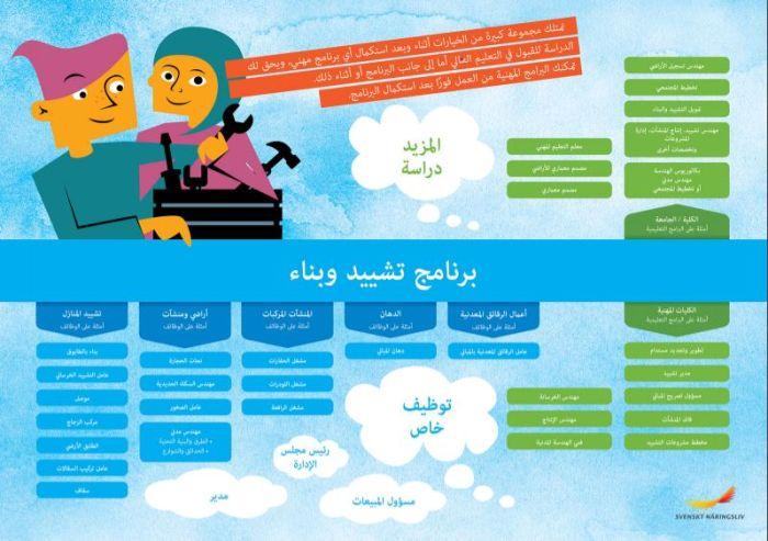 Framtidskarta på arabiska, bygg- och anläggningsprogrammet