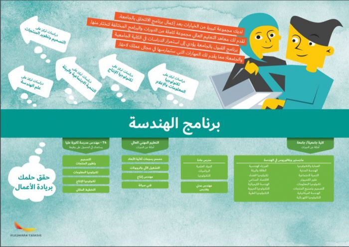 Framtidskarta på arabiska, teknikprogrammet
