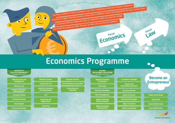 Framtidskarta på engelska, ekonomiprogrammet